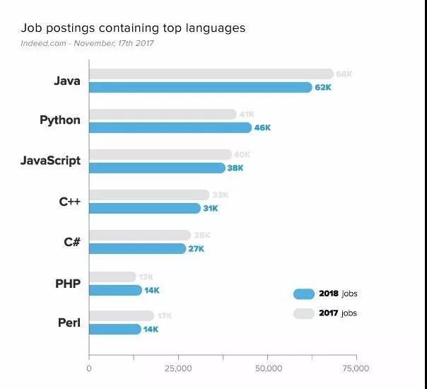 2018年就业薪资高的7大编程语言排行